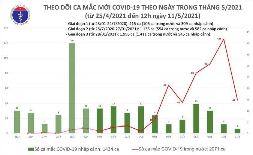 Trưa 11/5: Bộ Y tế công bố thêm 18 ca mắc COVID-19, có 16 ca trong nước
